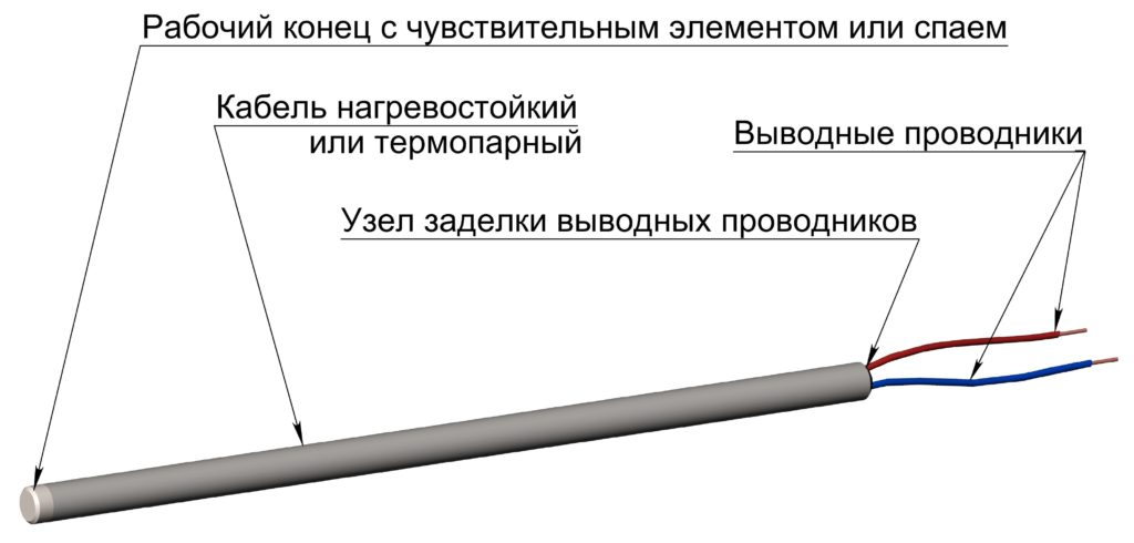 рис1.1 (термопара в проекции)