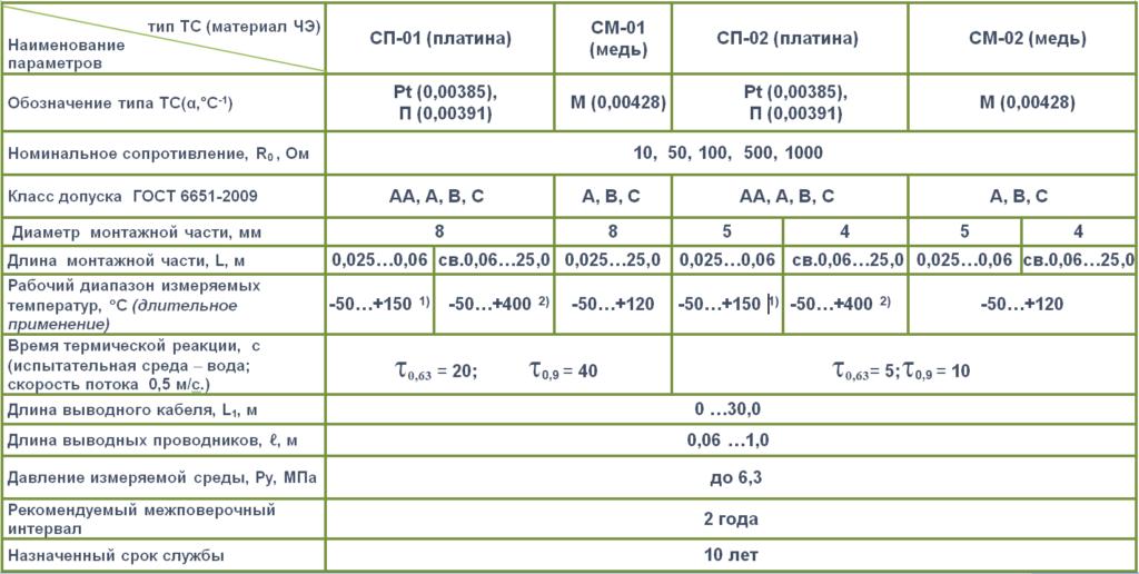 ТС таблица 3