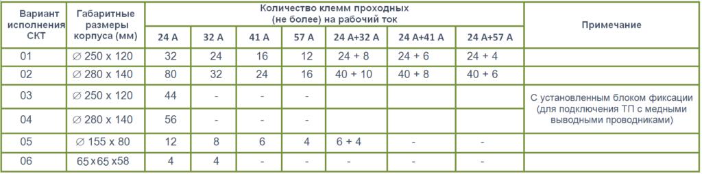 СКТ таблица исполнений 3