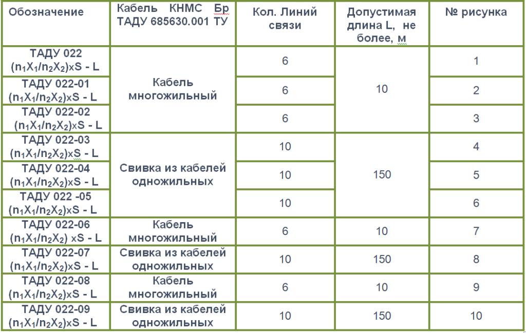кабель ТАДУ022.исполн.