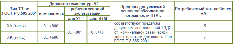 птак11