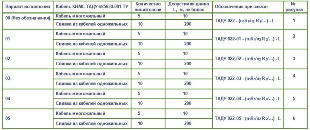 таблица таду 022-1