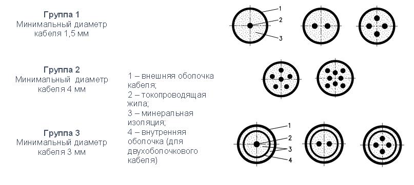 кабель ТП-1